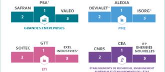 Top 3 des déposants de brevets par catégorie